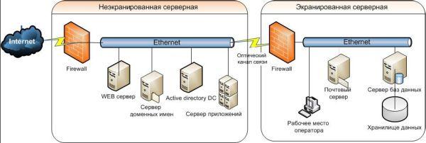 защиты информации.